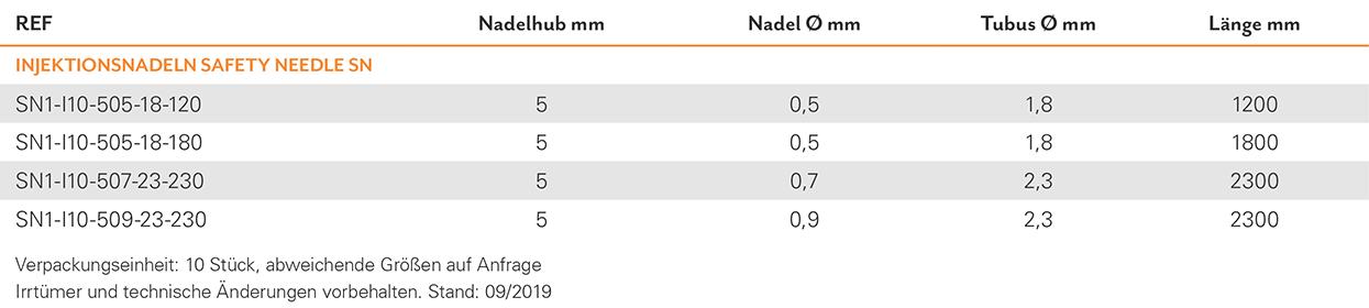 TAB GAS Haemostase_DE_Inj-Nadeln-SN