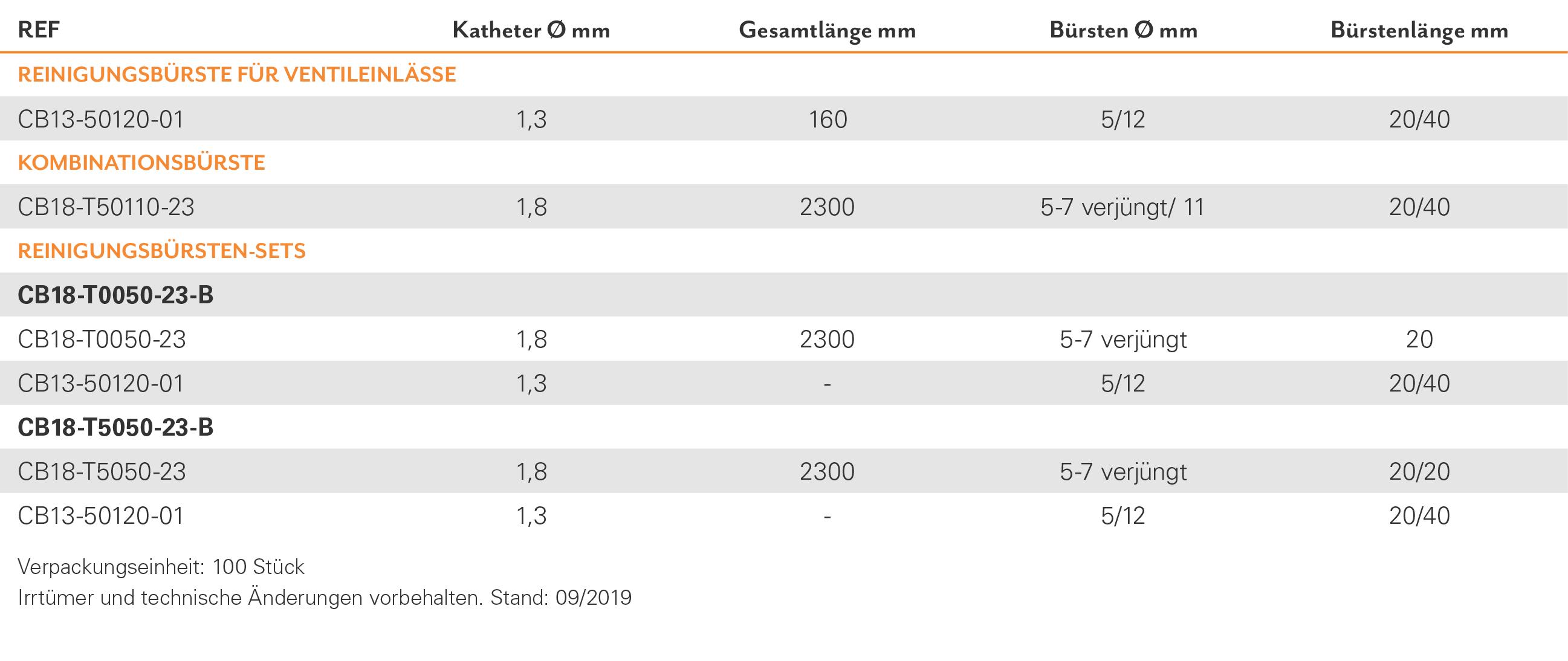 TAB-Zubehör_DE_Kombi-Reinigungsbürsten_Neu
