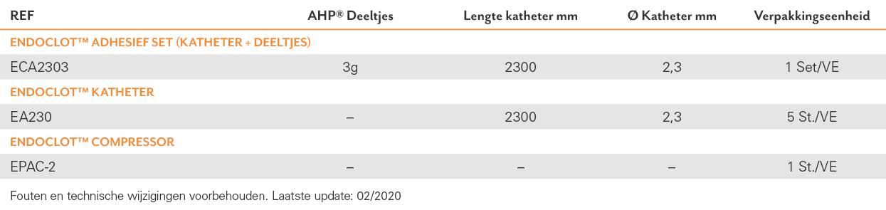 TAB Haemostase_NL_EndoClotAdhesief