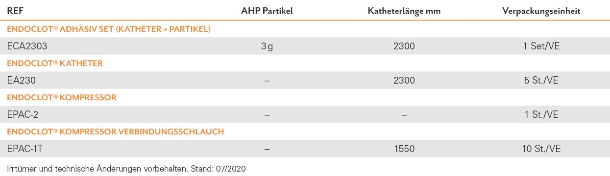 TAB-GAS-06_Haemostase_EndoClot_Adhaesiv_DE_2020-07