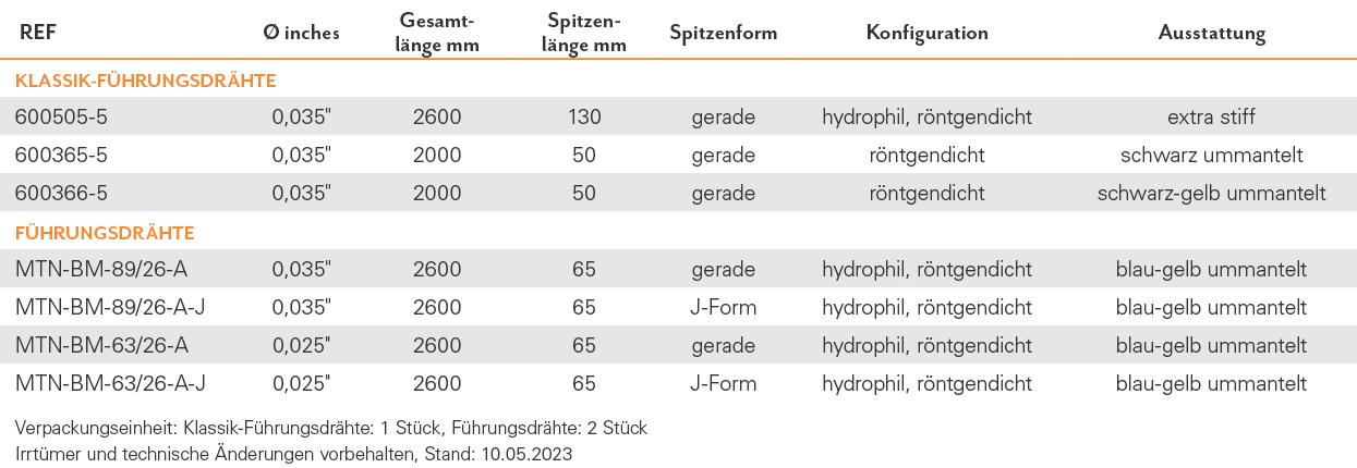 TAB-GAS-02_ShortWire_Fuehrungsdraht_DE_2020-10