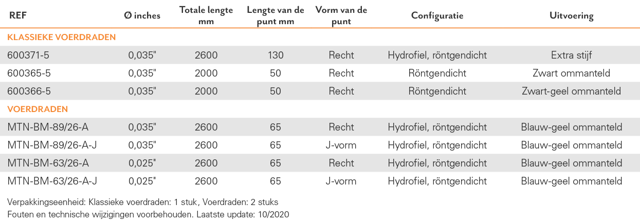 TAB-GAS-02_ShortWire_Voerdraden_NL_2020-10